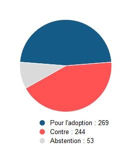 Photo résultats vote confiance